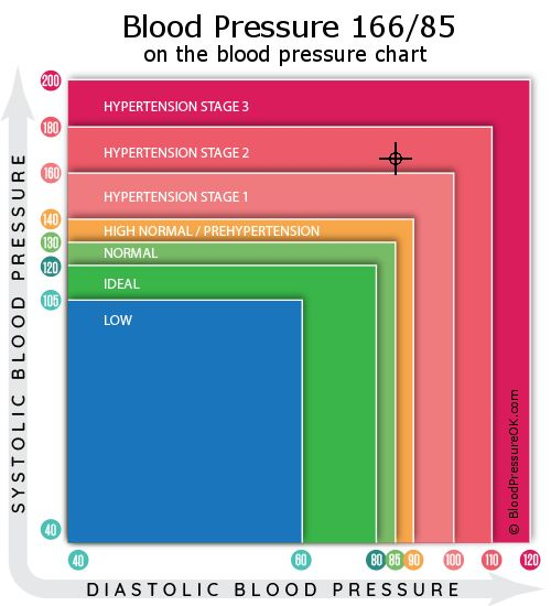 Blood Pressure 166 over 85 on the blood pressure chart